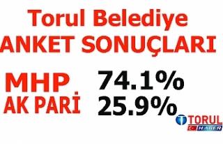 Torul Belediyesi Anket Sonuçları