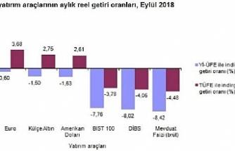 Eylül'de en çok euro kazandırdı, DİBS kaybettirdi